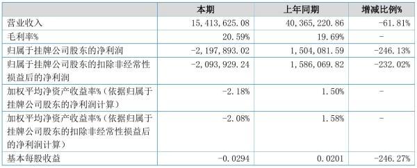 华牧天元2021年半年度亏损219.79万元 同比由盈转亏