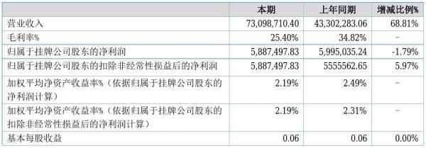 山川秀美2021年半年度净利588.75万元 同比净利减少1.79%