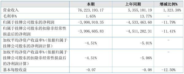 瀚盛科技2021年半年度亏损399.89万元 同比亏损减少11.79%