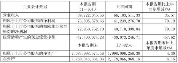 长江通信2021年半年度净利7389.54万元 同比净利增加79.19%