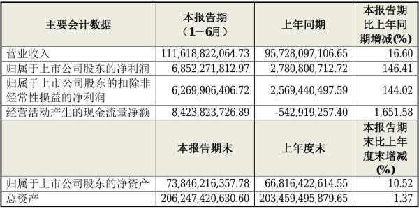 海尔智家2021年半年度净利68.52亿元 同比净利增加146.41%