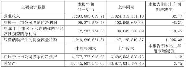 光大嘉宝2021年半年度净利9527.16万元 同比净利减少8.31%