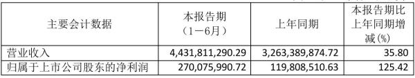 中航重机2021年半年度净利2.7亿元 同比净利增加125.42%