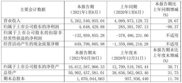 锦江酒店2021年半年度净利464.84万元 同比净利减少98.37%