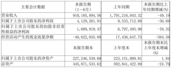东方银星2021年半年度净利412.93万元 同比净利减少56.69%