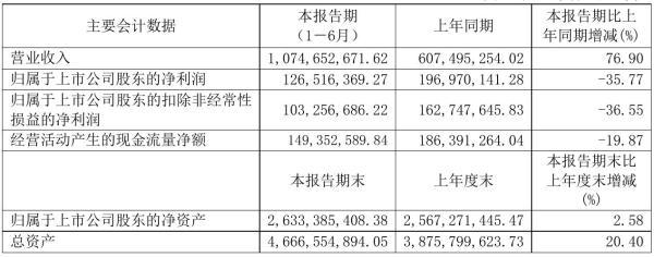 杭可科技2021年半年度净利1.27亿元 同比净利减少35.77%