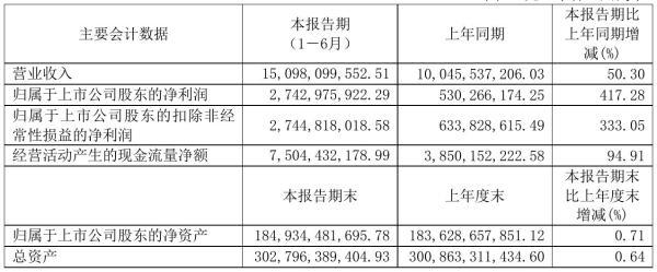 京沪高铁2021年半年度净利27.43亿元 同比净利增加417.28%