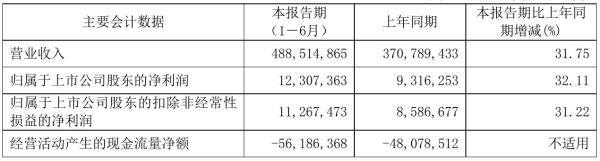中国铁建2021年半年度净利123.07亿元 同比净利增加32.11%