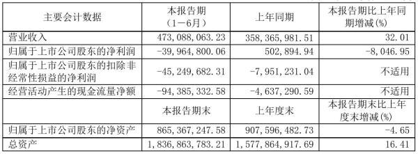 道森股份2021年半年度亏损3996.48万元 同比由盈转亏