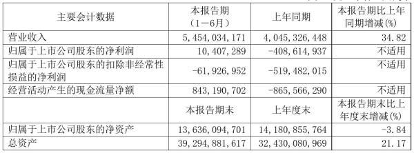 春秋航空2021年半年度净利1040.73万元 同比扭亏为盈