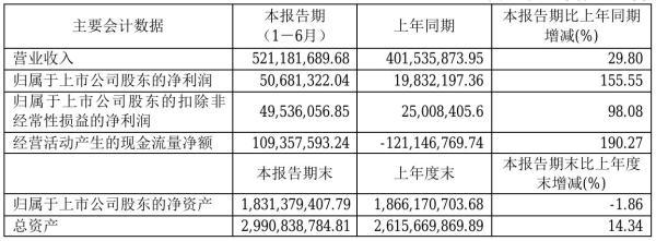 国芳集团2021年半年度净利5068.13万元 同比净利增加155.55%