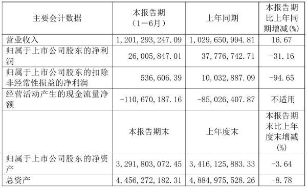 红蜻蜓2021年半年度净利2600.58万元 同比净利减少31.16%