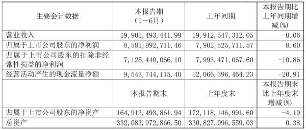长江电力2021年半年度净利85.82亿元 同比净利增加8.60%