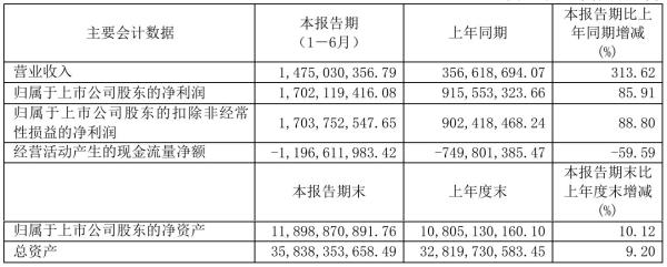 张江高科2021年半年度净利17.02亿元 同比净利增加85.91%