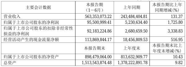泰晶科技2021年半年度净利9550.1万元 同比净利增加1,725.80%