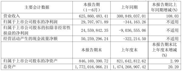 天安新材2021年半年度净利2970.8万元 同比扭亏为盈