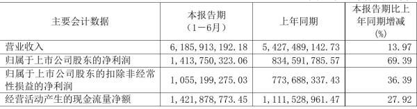 凤凰传媒2021年半年度净利14.14亿元 同比净利增加69.39%