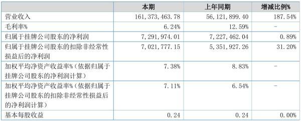 运鹏股份2021年半年度净利729.2万元 同比净利增加0.89%