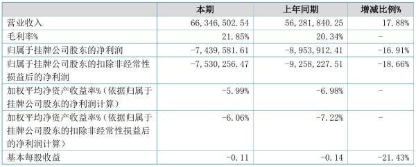 欧克新材2021年半年度亏损743.96万元 同比亏损减少16.91%