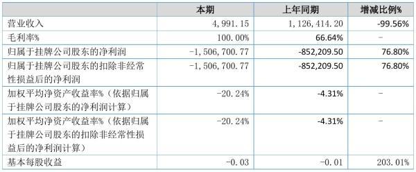 优樟生物2021年半年度亏损150.67万元 同比亏损增加76.80%