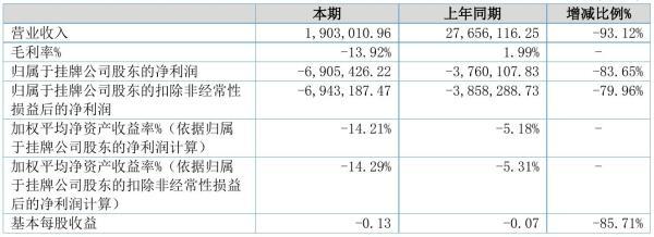 金粮股份2021年半年度亏损690.54万元 同比亏损增加83.65%