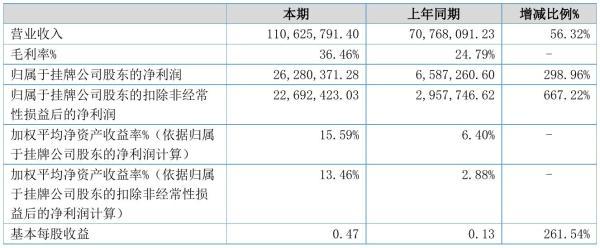 汇春科技2021年半年度净利2628.04万元 同比净利增加298.96%
