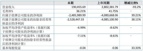 泰来照明2021年半年度亏损248.6万元 同比亏损减少39.21%