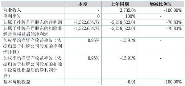 ST致生2021年半年度亏损152.27万元 同比亏损减少70.83%