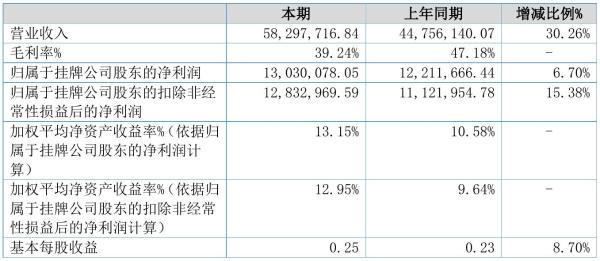 富润科技2021年半年度净利1303.01万元 同比净利增加6.70%