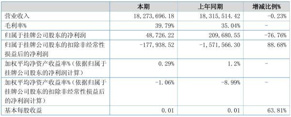 优贝科技2021年半年度净利4.87万元 同比净利减少76.76%