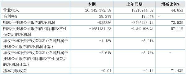 革新百集2021年半年度亏损92.54万元 同比亏损减少73.53%