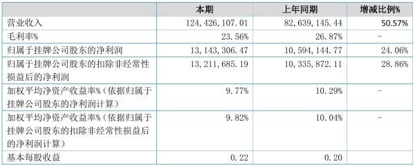 蓉中电气2021年半年度净利1314.33万元 同比净利增加24.06%