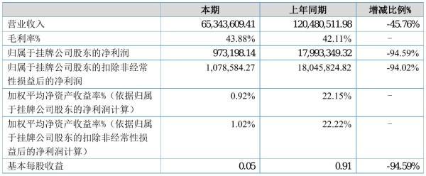硕源科技2021年半年度净利97.32万元 同比净利减少94.59%
