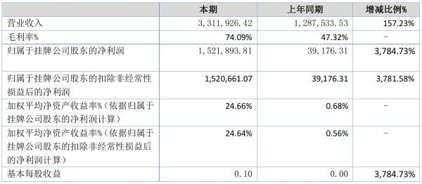 金色童年2021年半年度净利152.19万元 同比净利增加3,784.73%