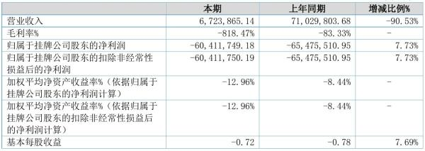 ST中磁2021年半年度亏损6041.17万元 同比亏损减少7.73%