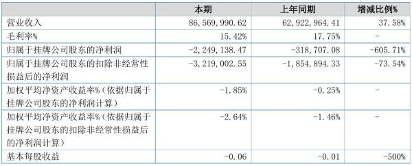 高昌机电2021年半年度亏损224.91万元 同比亏损增加605.71%