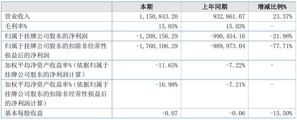 ST中维2021年半年度亏损120.82万元 同比亏损增加21.98%