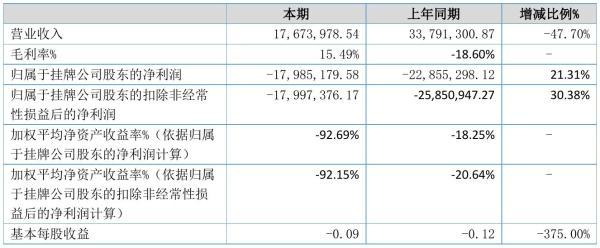 璧合股份2021年半年度亏损1798.52万元 同比亏损减少21.31%