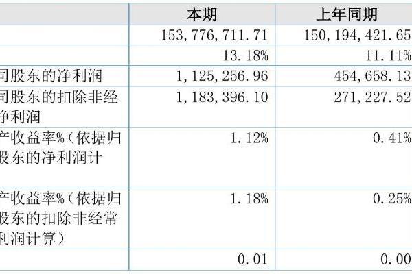 春晗环境2021年半年度净利112.53万元 同比净利增加147.50%
