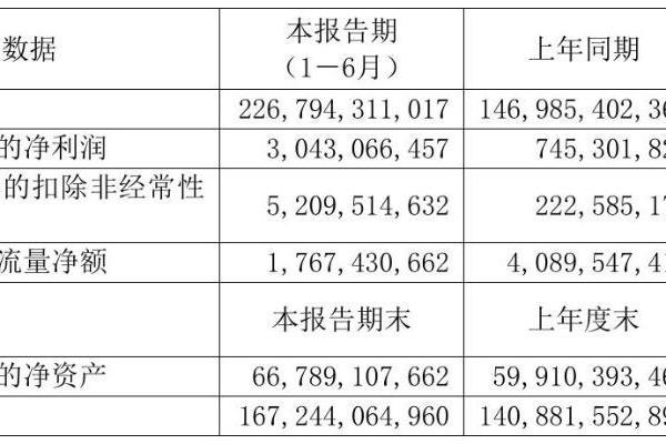 江西铜业2021年半年度净利30.43亿元 同比净利增加308.30%