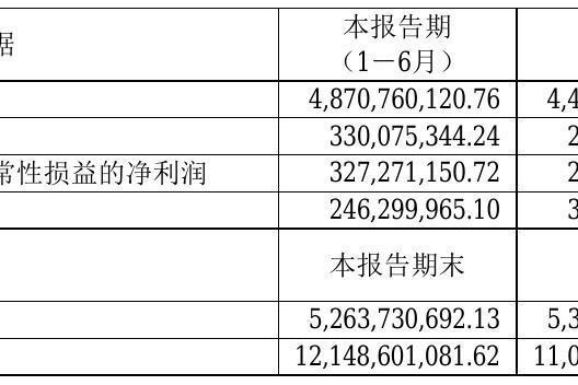 紫江企业2021年半年度净利3.3亿元 同比净利增加32.68%