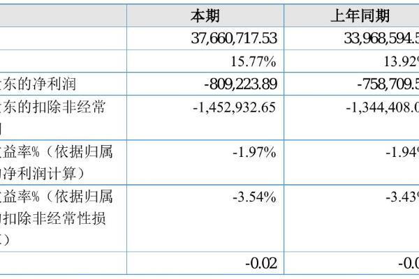 聚亿新材2021年半年度亏损80.92万元 同比亏损增加6.66%