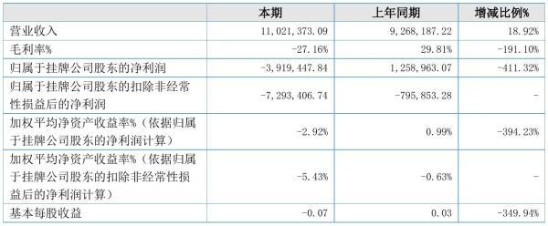 天合牧科2021年半年度亏损391.94万元 同比由盈转亏