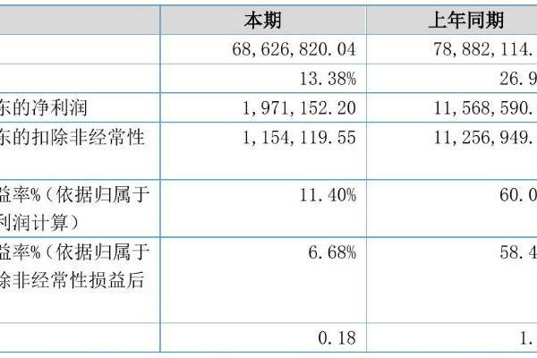 吉尔泰2021年半年度净利197.12万元 同比净利减少82.96%