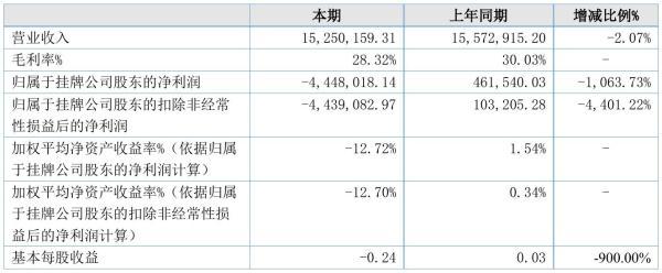 江河股份2021年半年度亏损444.8万元 同比由盈转亏