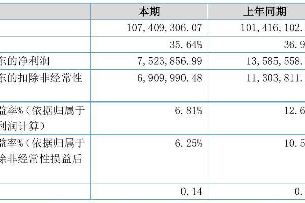 嘉博设计2021年半年度净利752.39万元 同比净利减少44.62%