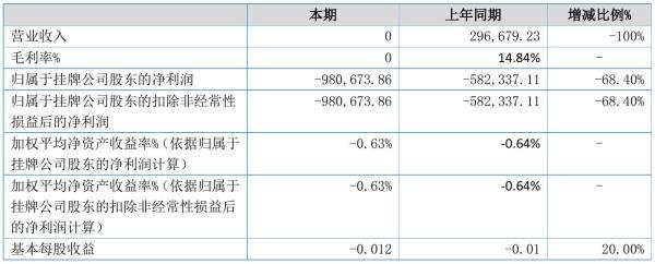 华人天地2021年半年度亏损98.07万元 同比亏损增加68.40%