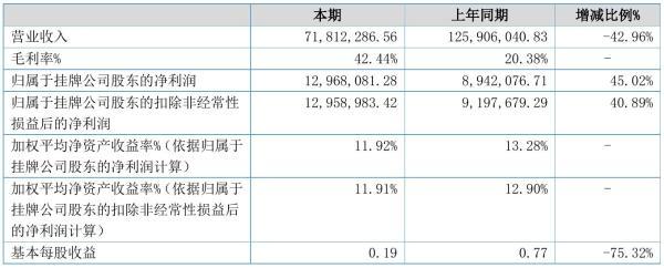 东日环保2021年半年度净利1296.81万元 同比净利增加45.02%