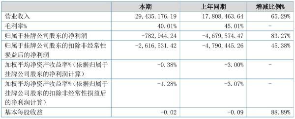 华发教育2021年半年度亏损78.29万元 同比亏损减少83.27%