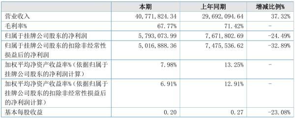 雅莎股份2021年半年度净利579.31万元 同比净利减少24.49%